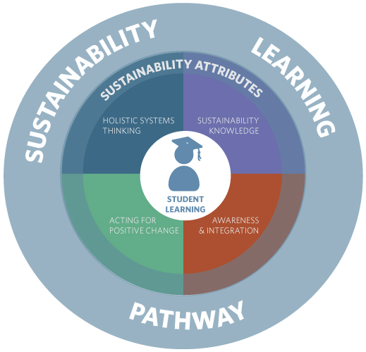 Sustainability-Pathway-Graphic